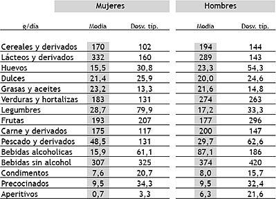 H bitos alimentarios y evaluaci n del estado nutricional de la poblaci n inmigrante parte ii - Contenido nutricional de los alimentos ...