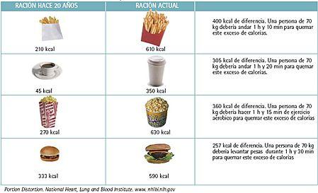 Alimentos precocinados parte iii - Calorias que tienen los alimentos ...